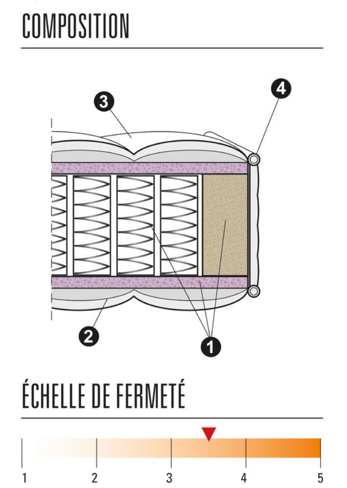 matelas ressorts ensaches springto genereux thiriez l 90 x h 23 x p 190. Black Bedroom Furniture Sets. Home Design Ideas