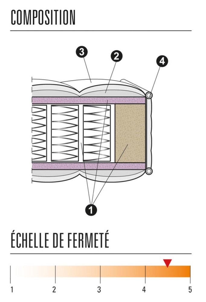 matelas ressorts ensaches springto actif thiriez l 90 x h 22 x p 190. Black Bedroom Furniture Sets. Home Design Ideas