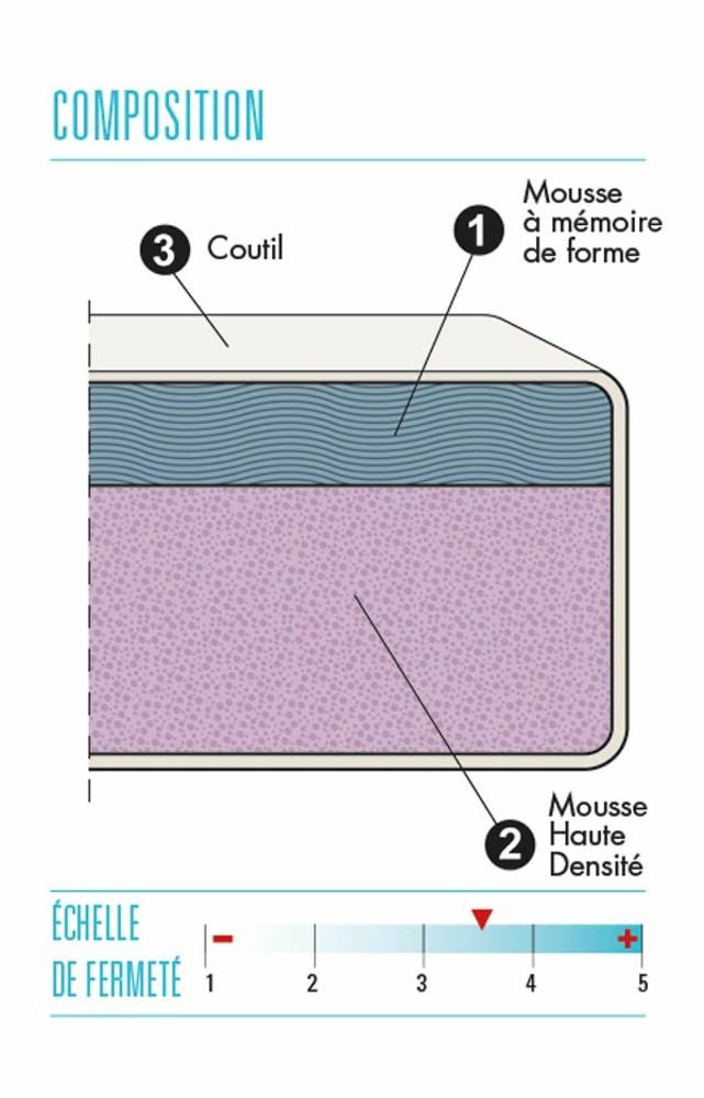 matelas mousse a memoire 45kg m3 memo fusion thiriez l 90 x h 20 x p 190. Black Bedroom Furniture Sets. Home Design Ideas