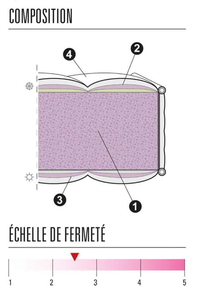 Matelas mousse alveo emblematique thiriez l 90 x h 24 x for Suspension chambre enfant avec matelas mousse ou memoire de forme